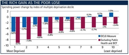 The Rich Gain As the Poor Lose