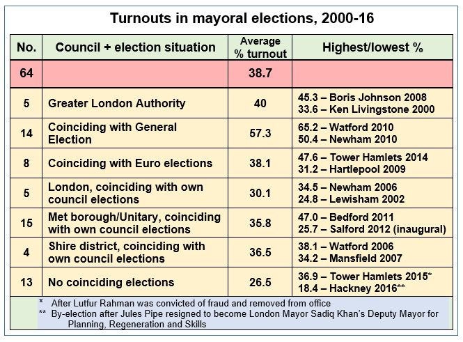 Mayoral%20election%20turnouts.JPG