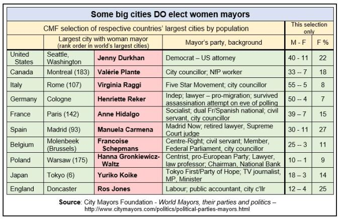 Women mayors table