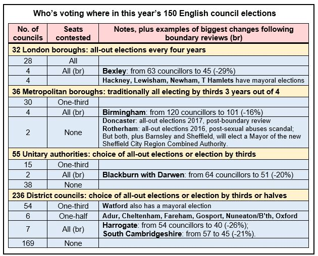2018 Local elections table 2