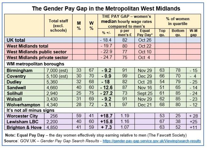 Gender Pay Gap table